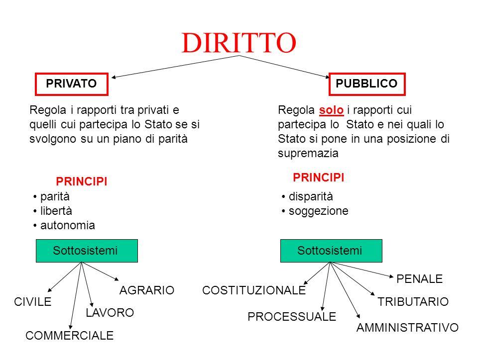 DIRITTO PRIVATO PUBBLICO