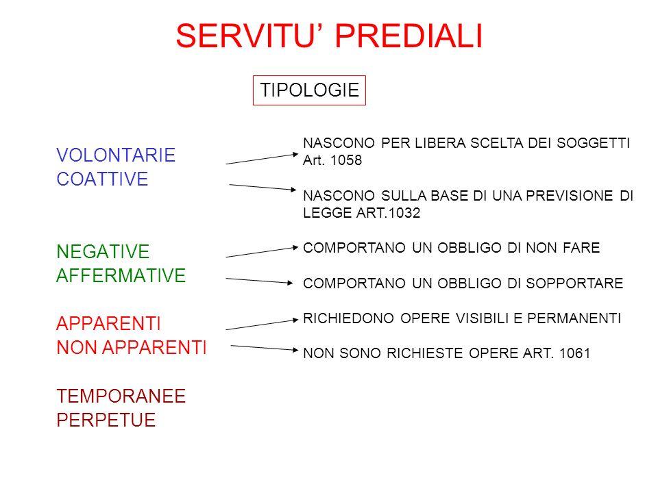 SERVITU' PREDIALI TIPOLOGIE VOLONTARIE COATTIVE NEGATIVE AFFERMATIVE