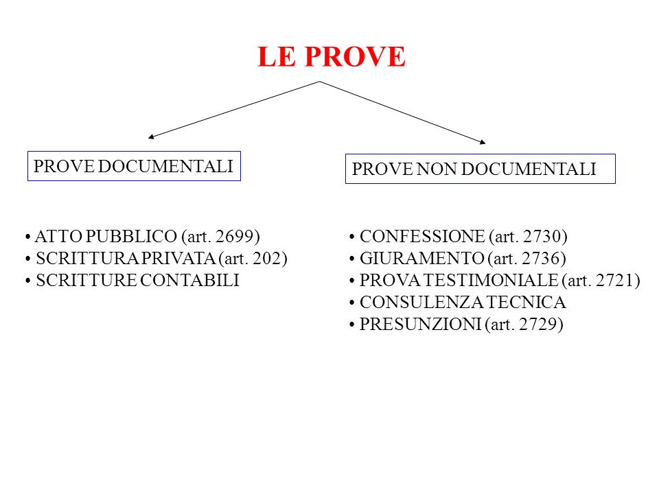 LE PROVE PROVE DOCUMENTALI PROVE NON DOCUMENTALI