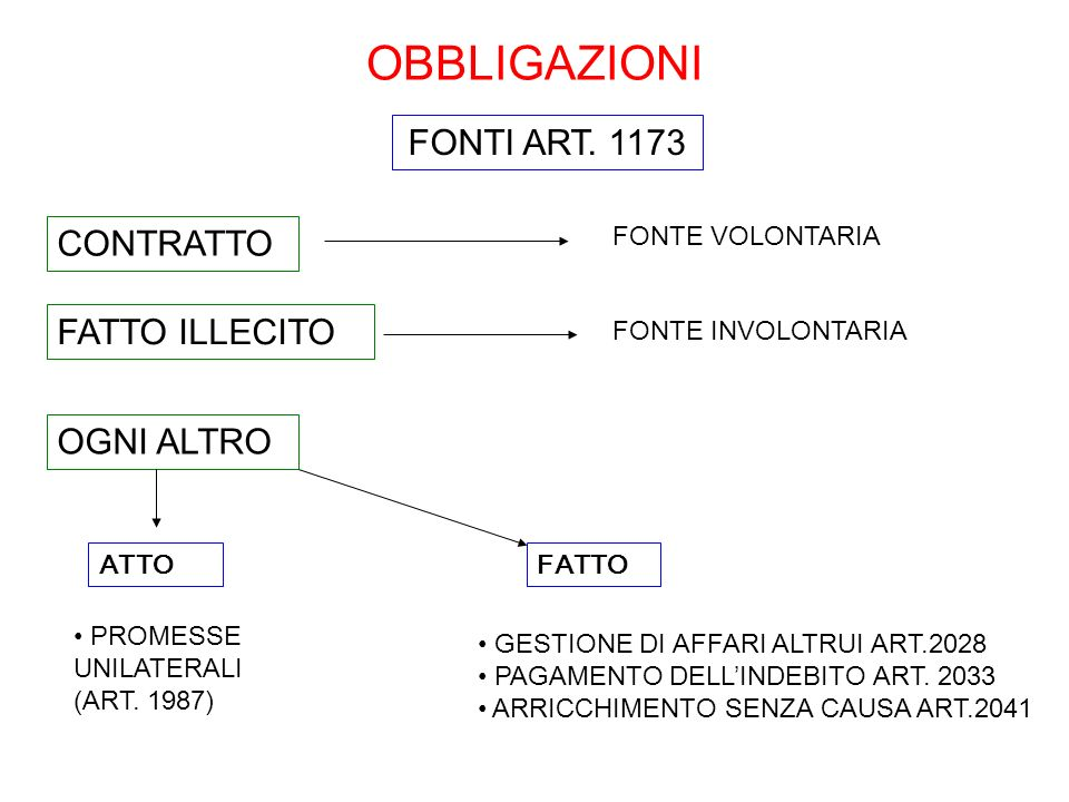 OBBLIGAZIONI FONTI ART. 1173 CONTRATTO FATTO ILLECITO OGNI ALTRO