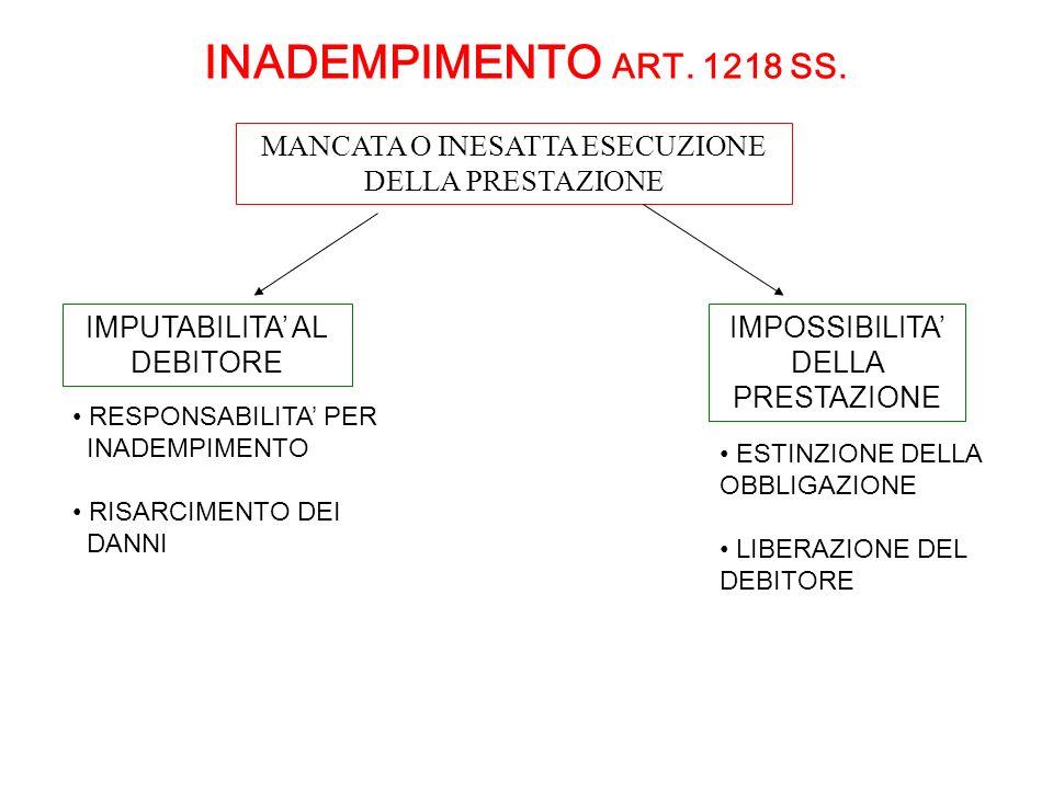 INADEMPIMENTO ART. 1218 SS. MANCATA O INESATTA ESECUZIONE DELLA PRESTAZIONE. IMPUTABILITA' AL DEBITORE.