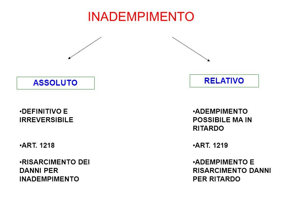 INADEMPIMENTO RELATIVO ASSOLUTO DEFINITIVO E IRREVERSIBILE ART. 1218