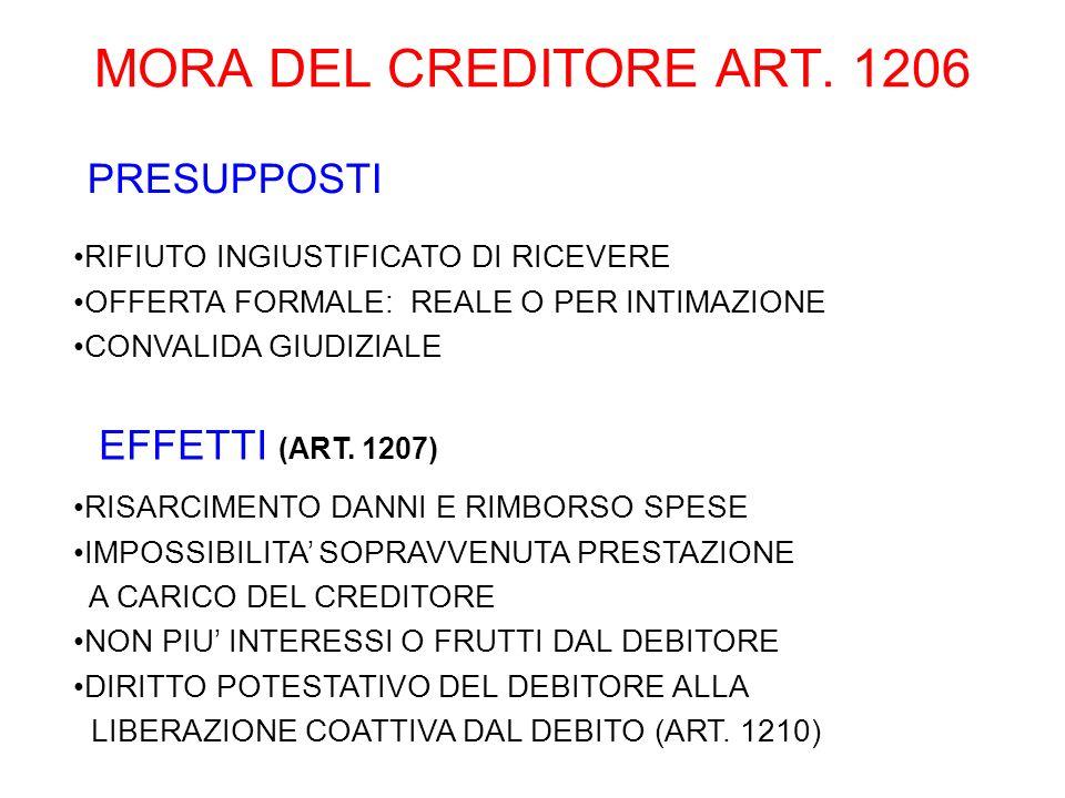 MORA DEL CREDITORE ART. 1206 PRESUPPOSTI EFFETTI (ART. 1207)