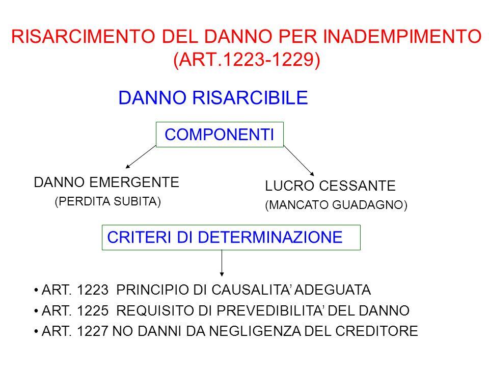 RISARCIMENTO DEL DANNO PER INADEMPIMENTO (ART.1223-1229)