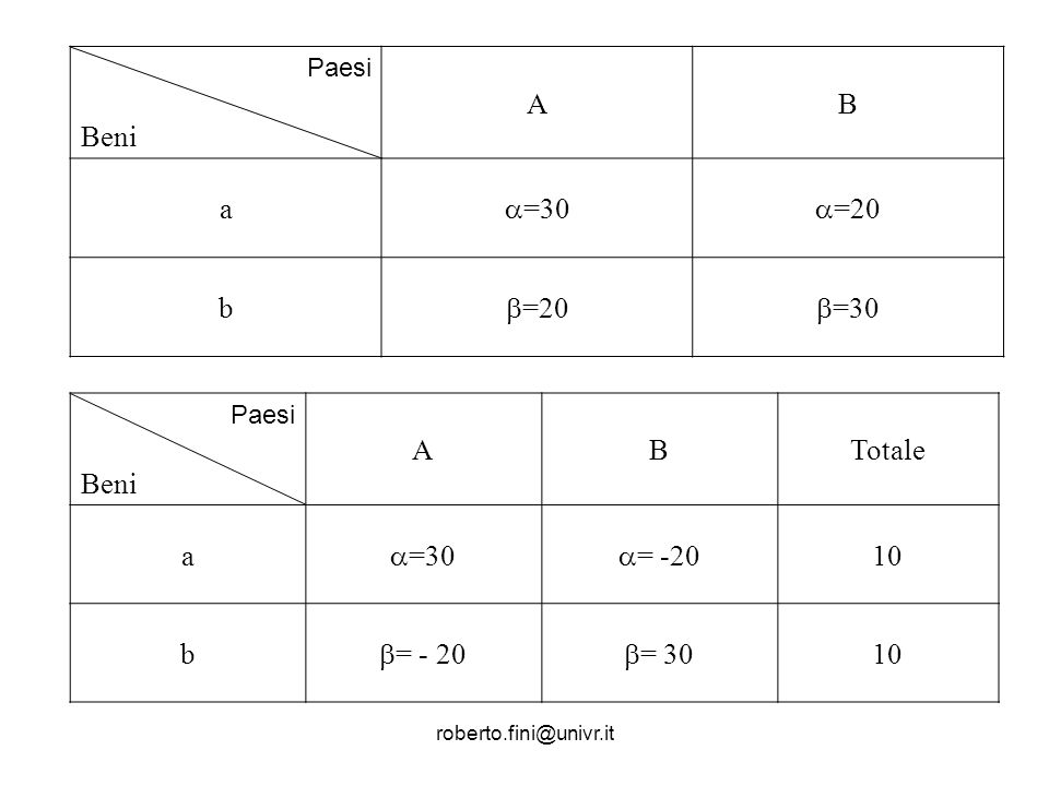 Beni A B a =30 =20 b =20 =30 Beni A B Totale a =30 = -20 10 b