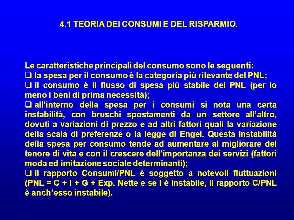 4.1 TEORIA DEI CONSUMI E DEL RISPARMIO.