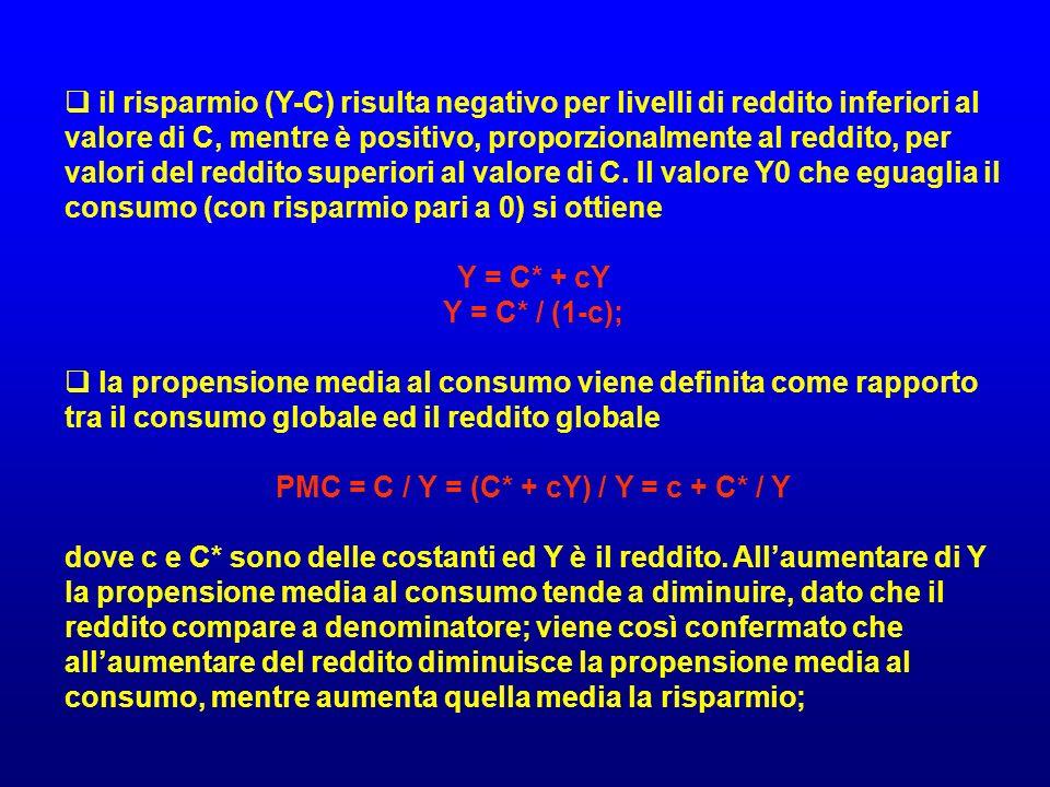 PMC = C / Y = (C* + cY) / Y = c + C* / Y
