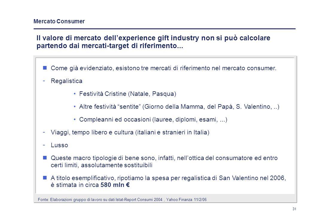 Mercato Consumer Il valore di mercato dell'experience gift industry non si può calcolare partendo dai mercati-target di riferimento...