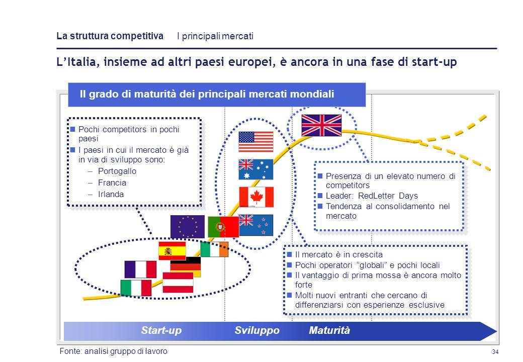 La struttura competitiva I principali mercati