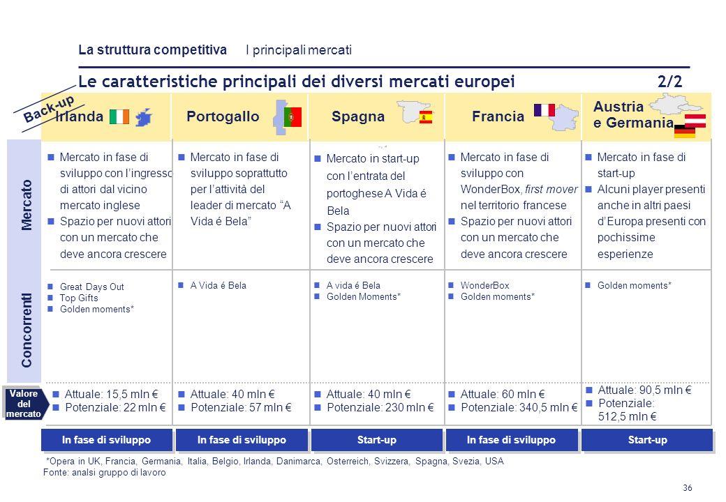 Le caratteristiche principali dei diversi mercati europei 2/2