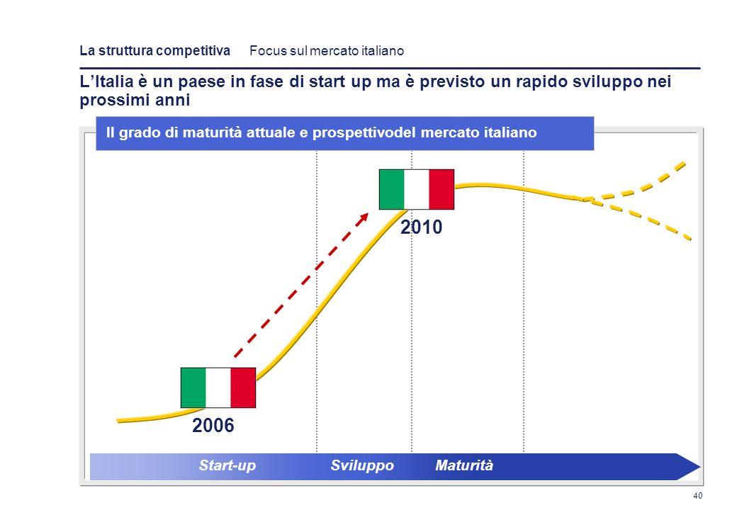 La struttura competitiva Focus sul mercato italiano