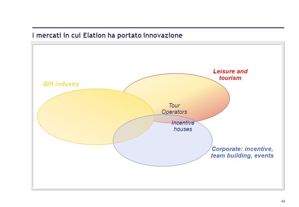 I mercati in cui Elation ha portato innovazione