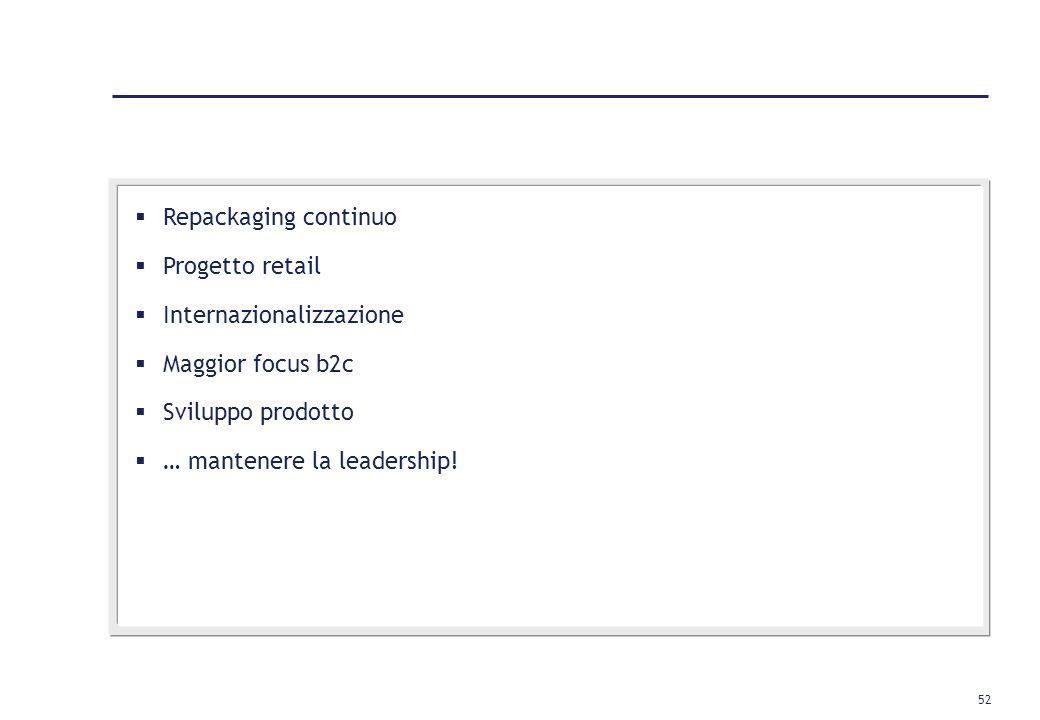Repackaging continuo Progetto retail. Internazionalizzazione. Maggior focus b2c. Sviluppo prodotto.