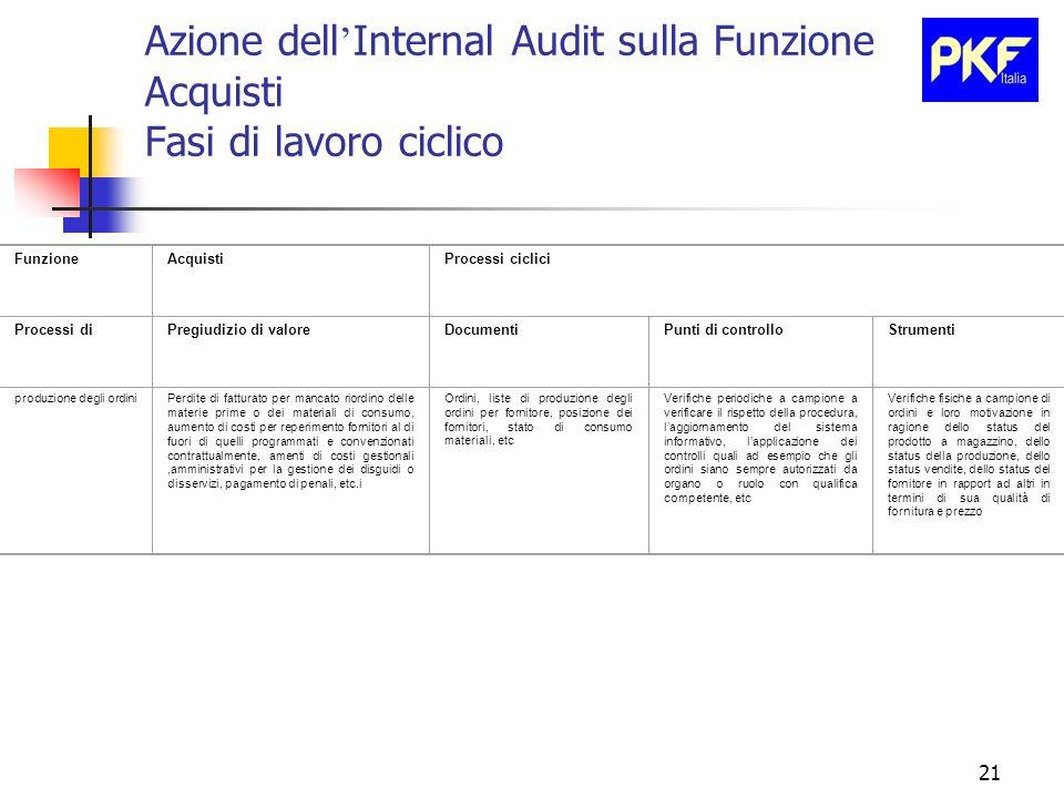 Azione dell'Internal Audit sulla Funzione Acquisti Fasi di lavoro ciclico
