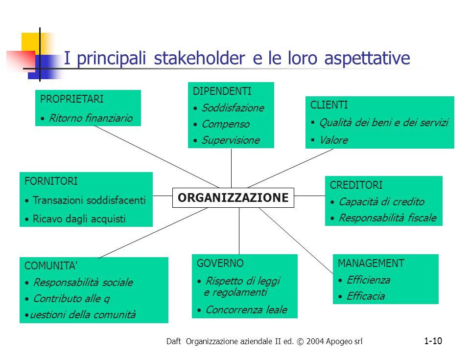 I principali stakeholder e le loro aspettative
