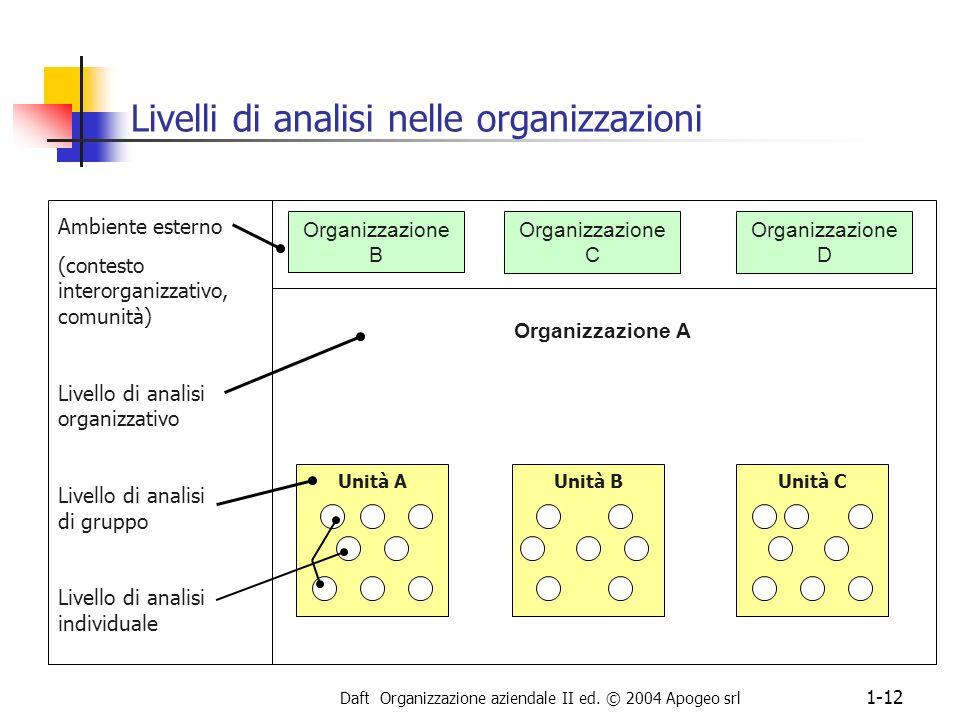Livelli di analisi nelle organizzazioni