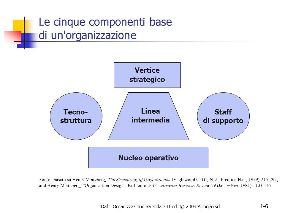 Le cinque componenti base di un organizzazione