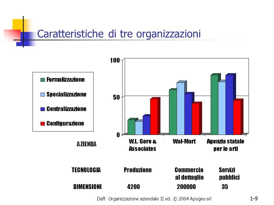 Caratteristiche di tre organizzazioni