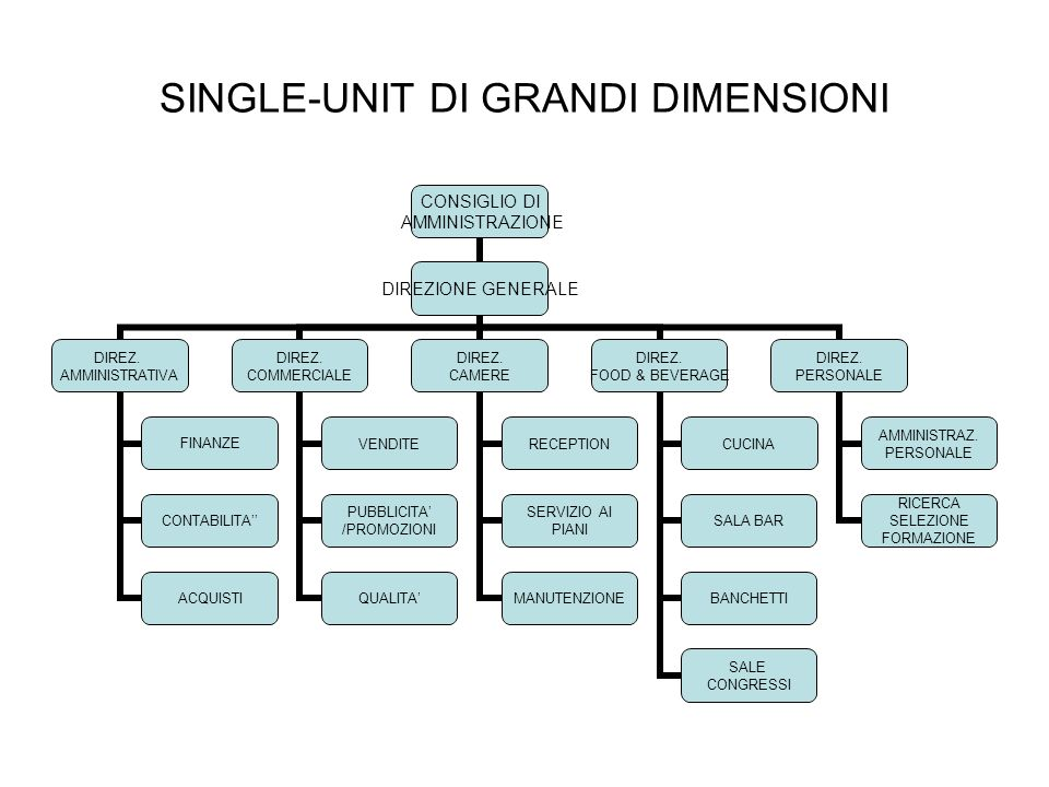 SINGLE-UNIT DI GRANDI DIMENSIONI