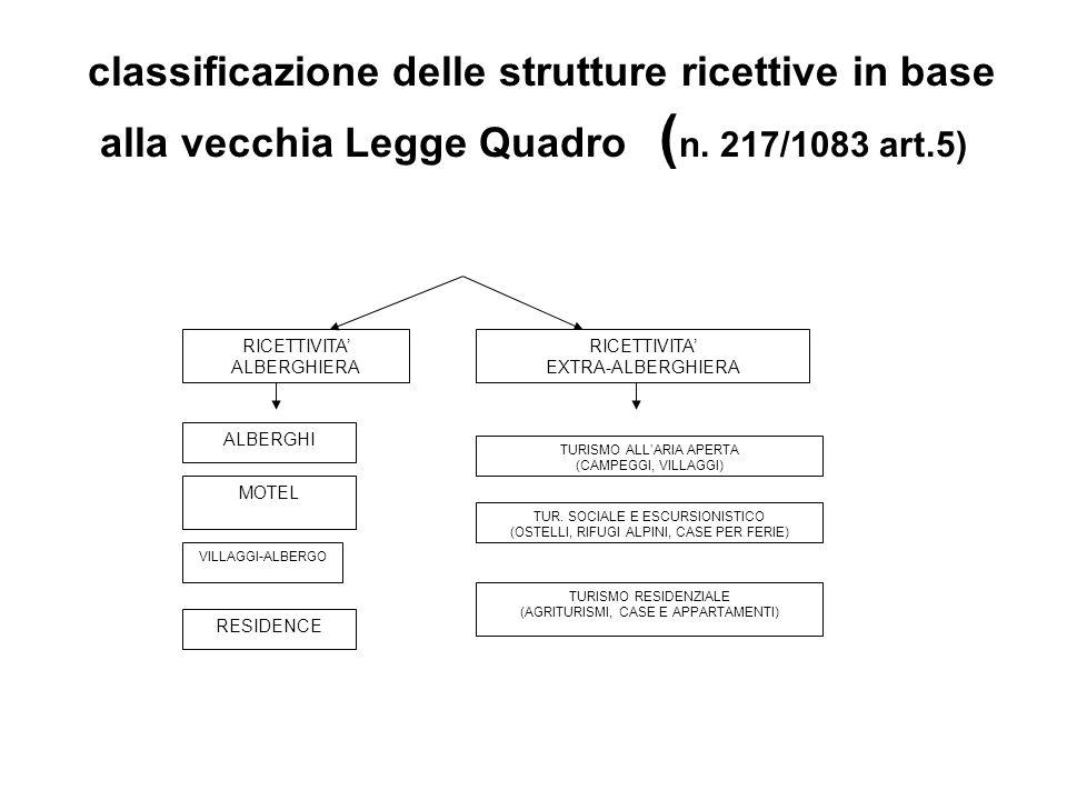 classificazione delle strutture ricettive in base alla vecchia Legge Quadro (n. 217/1083 art.5)