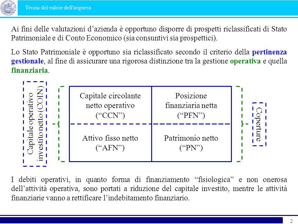 investito netto (COIN) Capitale operativo Coperture