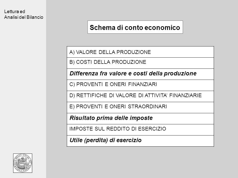 Schema di conto economico
