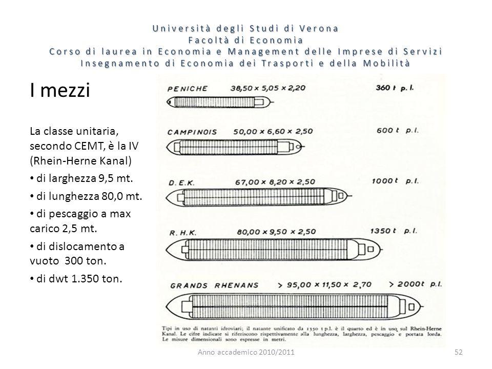 I mezzi La classe unitaria, secondo CEMT, è la IV (Rhein-Herne Kanal)