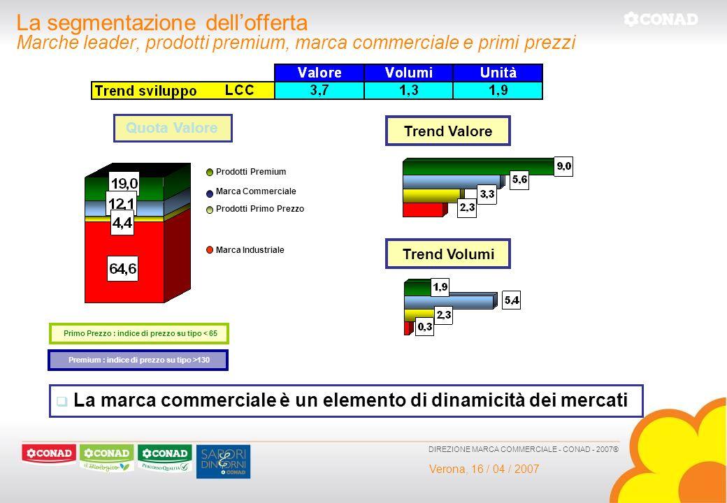 La segmentazione dell'offerta Marche leader, prodotti premium, marca commerciale e primi prezzi