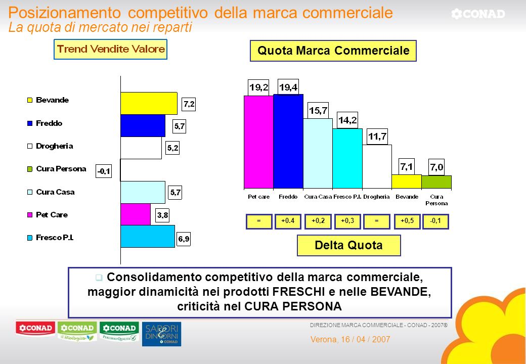 Quota Marca Commerciale