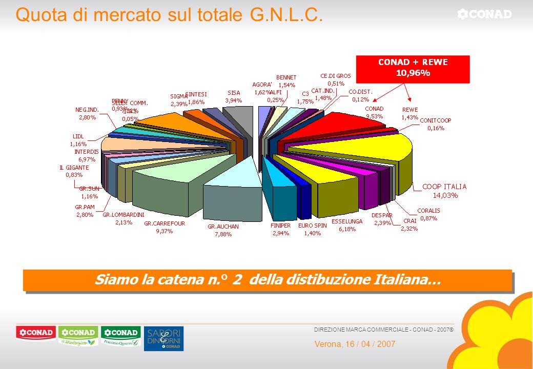 Siamo la catena n.° 2 della distibuzione Italiana…