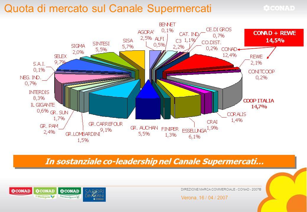 In sostanziale co-leadership nel Canale Supermercati…