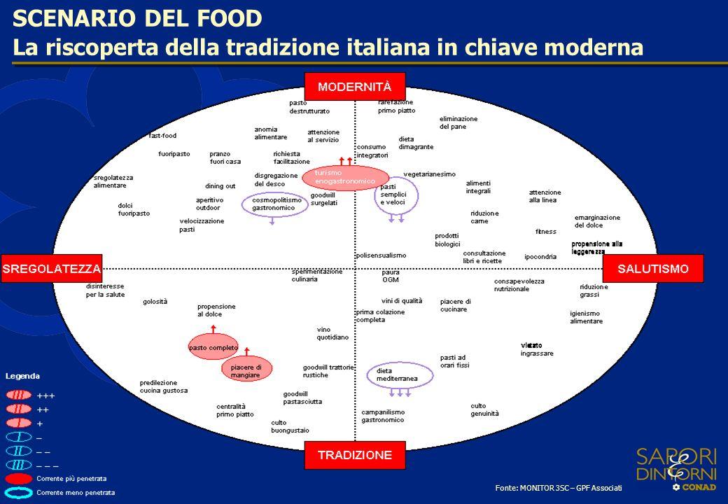 SCENARIO DEL FOOD La riscoperta della tradizione italiana in chiave moderna.