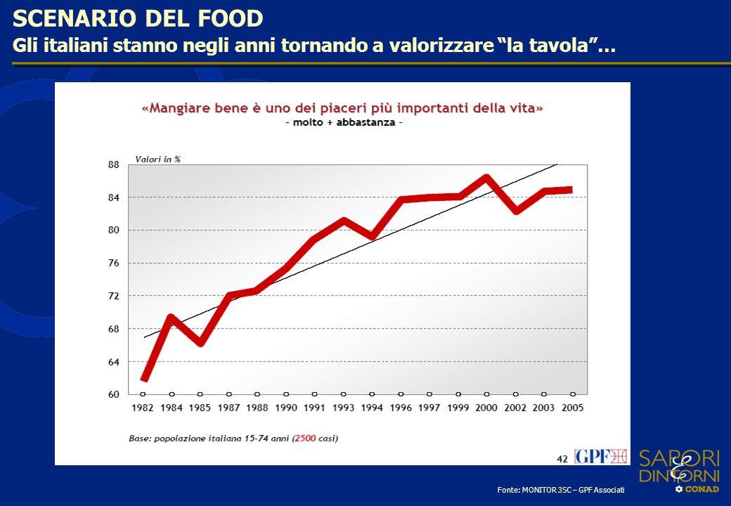 SCENARIO DEL FOOD Gli italiani stanno negli anni tornando a valorizzare la tavola … Fonte: MONITOR 3SC – GPF Associati.