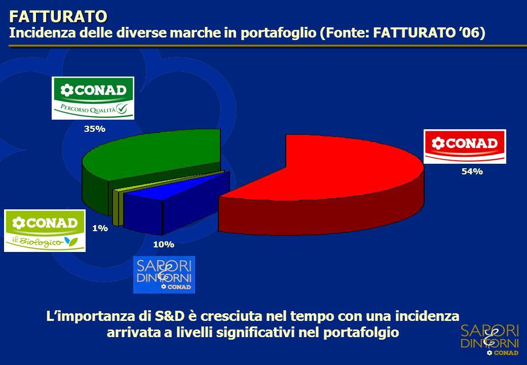 FATTURATO Incidenza delle diverse marche in portafoglio (Fonte: FATTURATO '06) 54% 10% 1% 35%