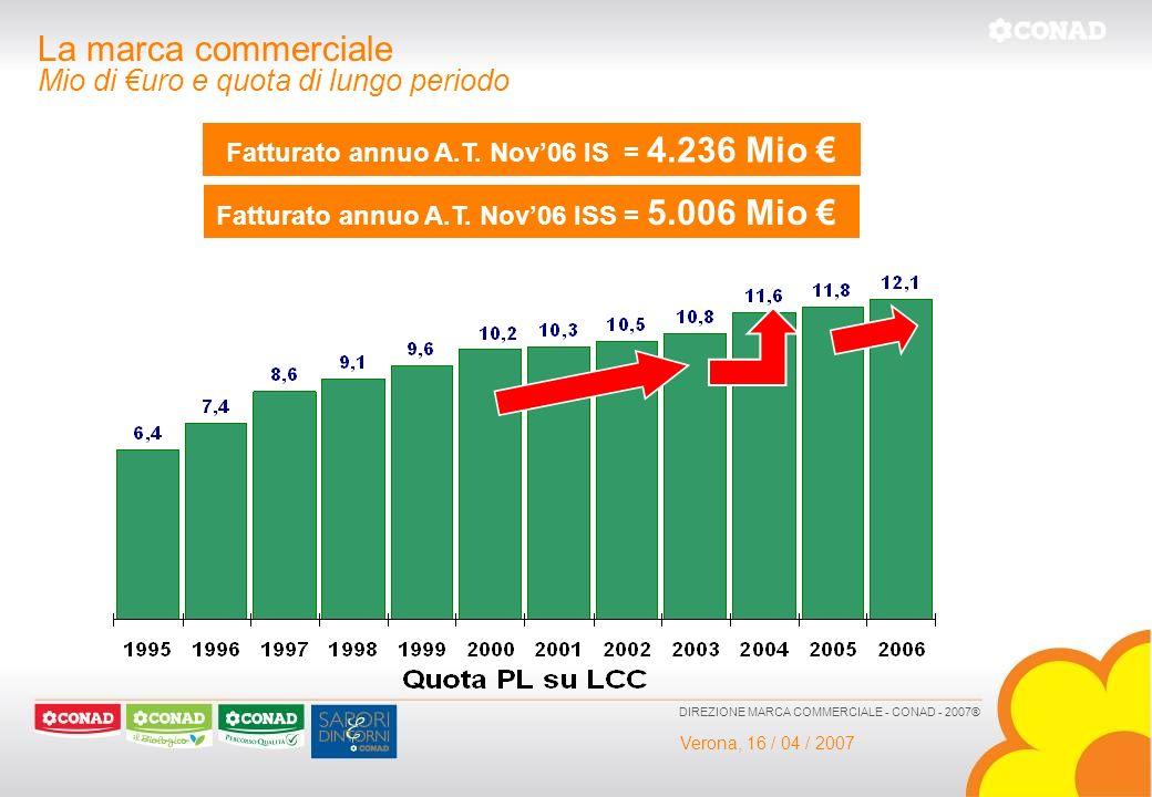 La marca commerciale Mio di €uro e quota di lungo periodo