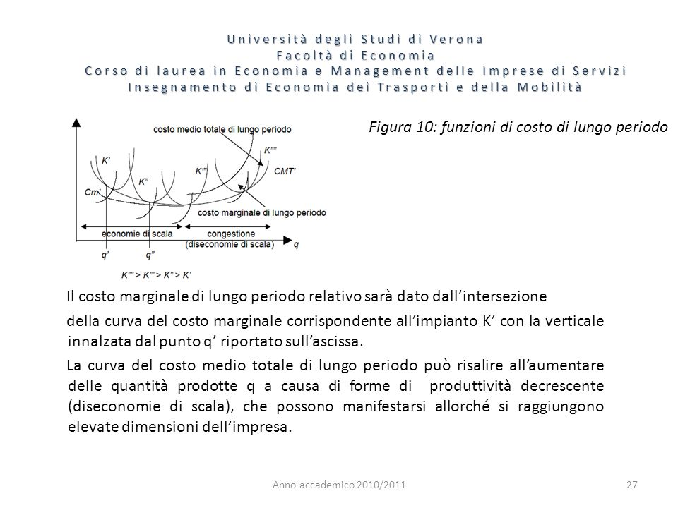 Figura 10: funzioni di costo di lungo periodo