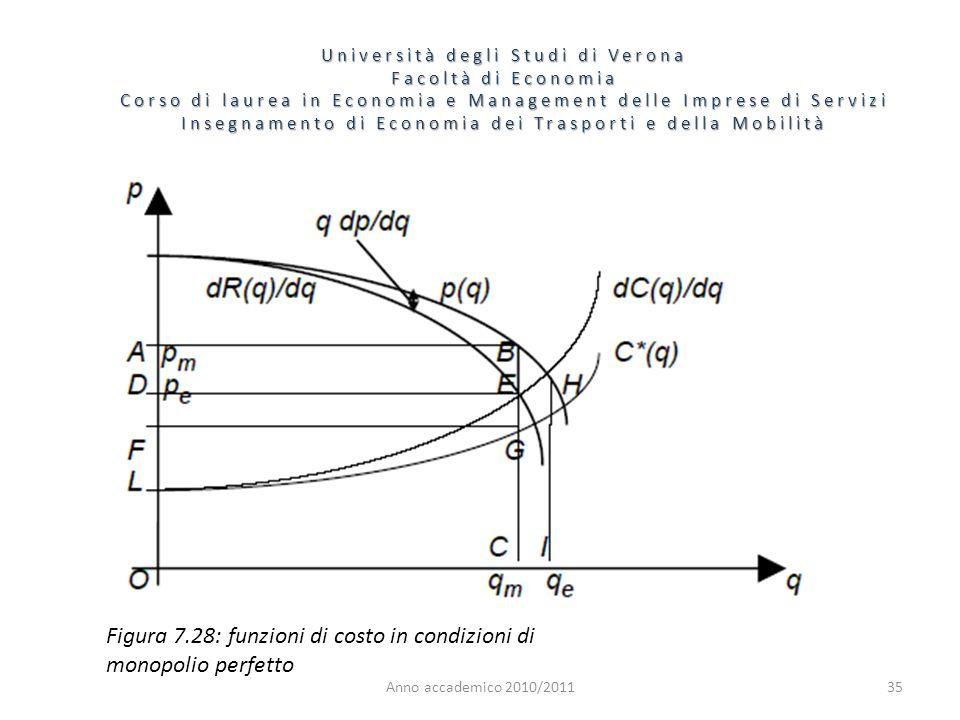 Figura 7.28: funzioni di costo in condizioni di monopolio perfetto