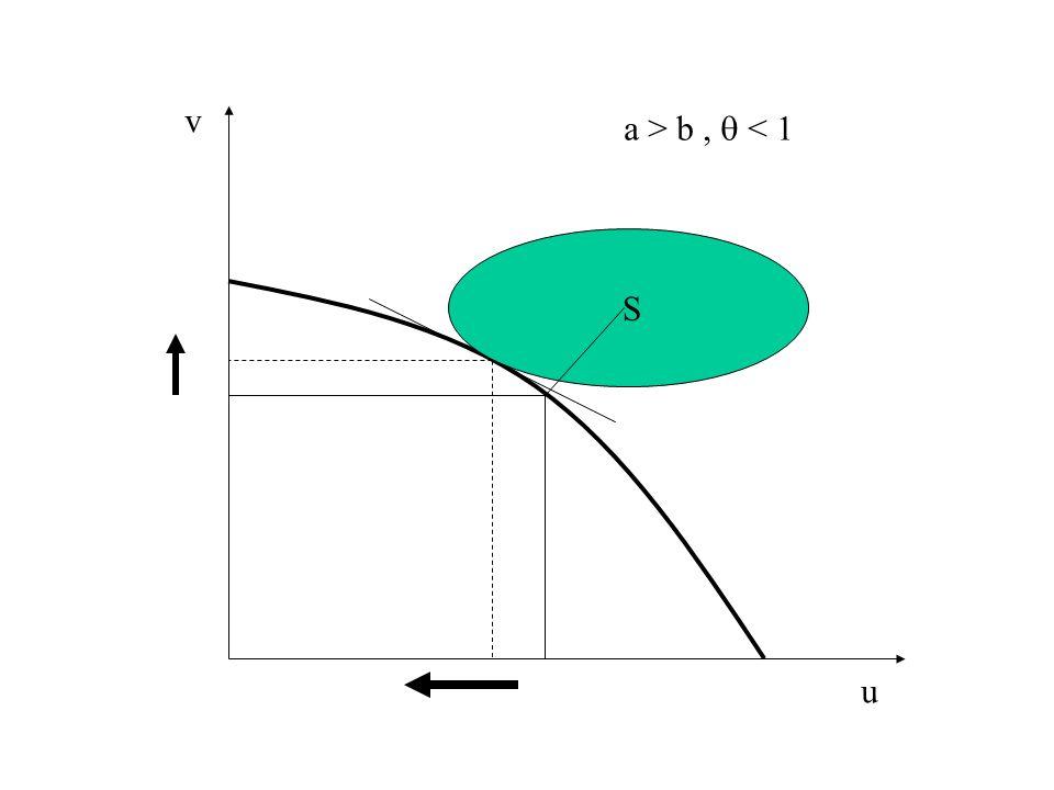 v a > b ,  < 1 S u