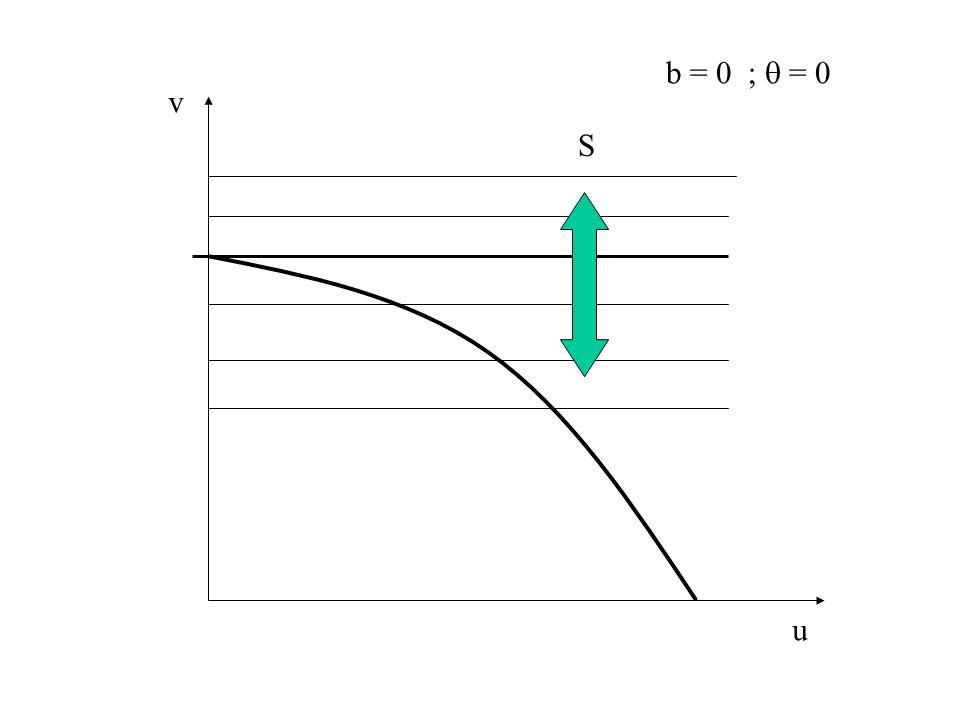 b = 0 ;  = 0 v S u