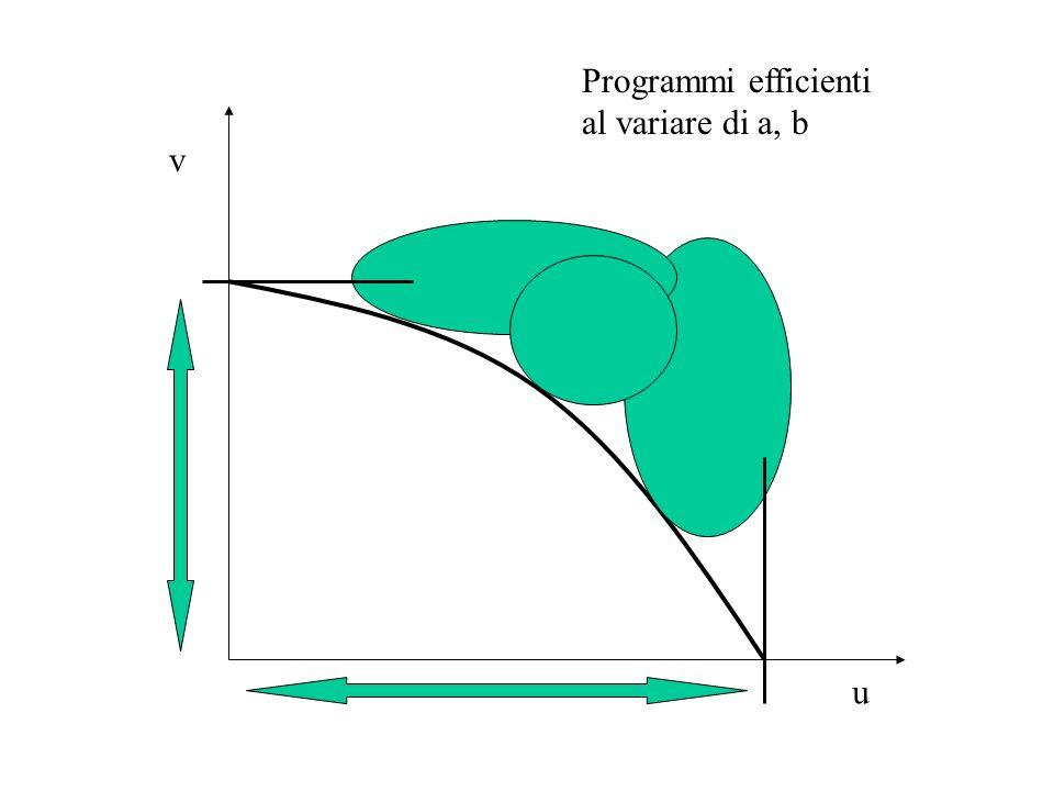 Programmi efficienti al variare di a, b v u