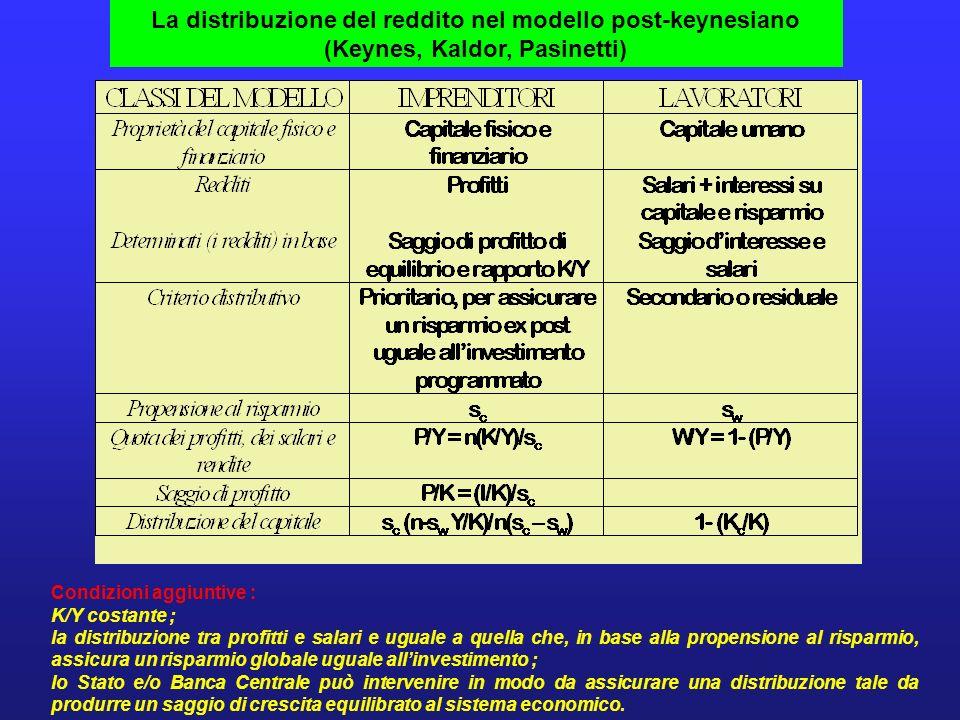 La distribuzione del reddito nel modello post-keynesiano