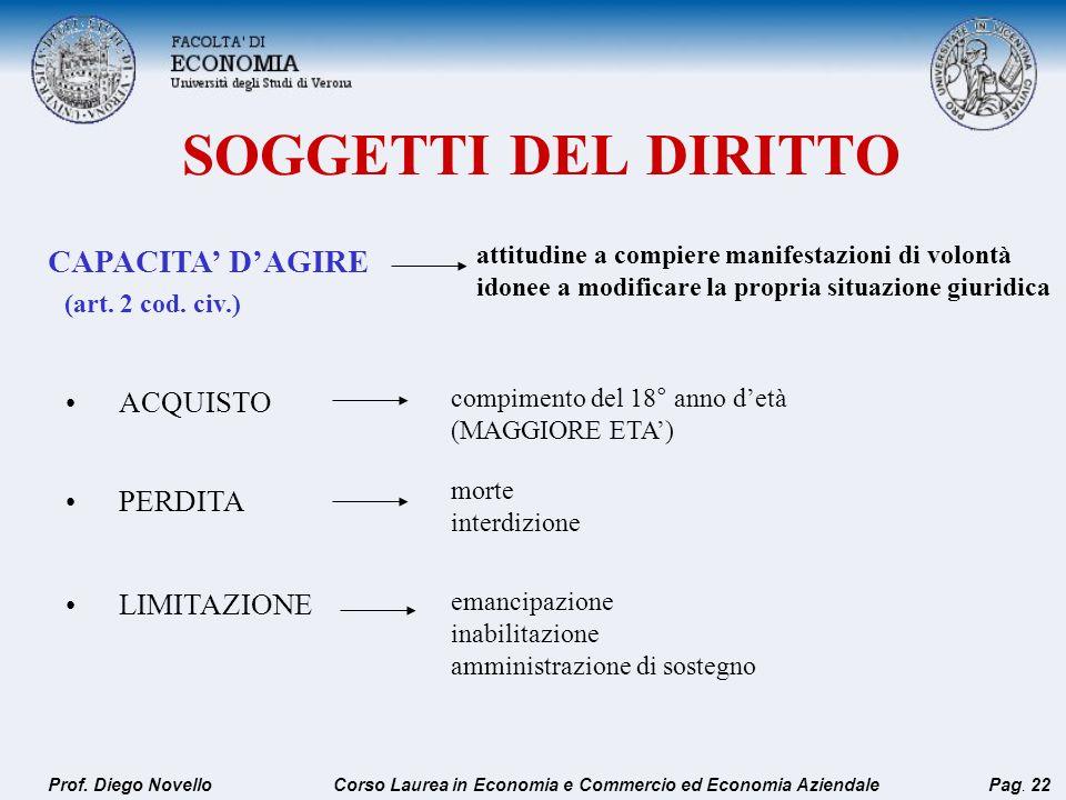 SOGGETTI DEL DIRITTO CAPACITA' D'AGIRE (art. 2 cod. civ.) ACQUISTO