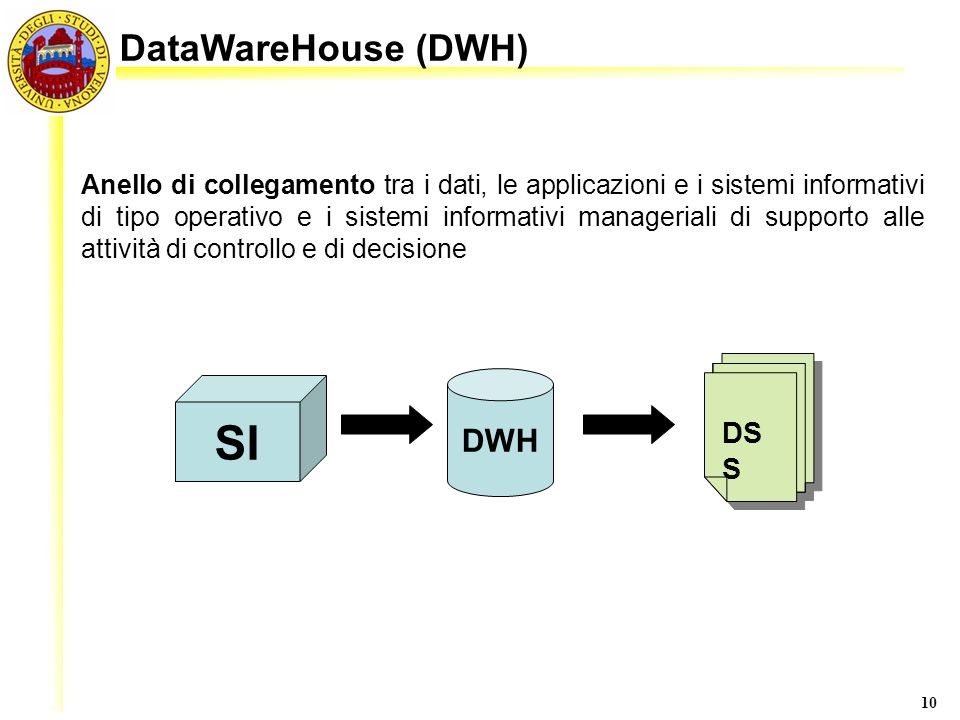 SI DataWareHouse (DWH) DWH DSS
