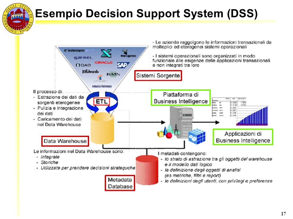 Esempio Decision Support System (DSS)