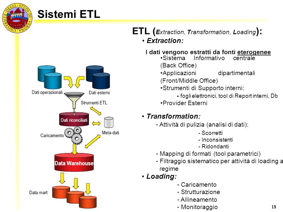 Sistemi ETL ETL (Extraction, Transformation, Loading): Extraction: