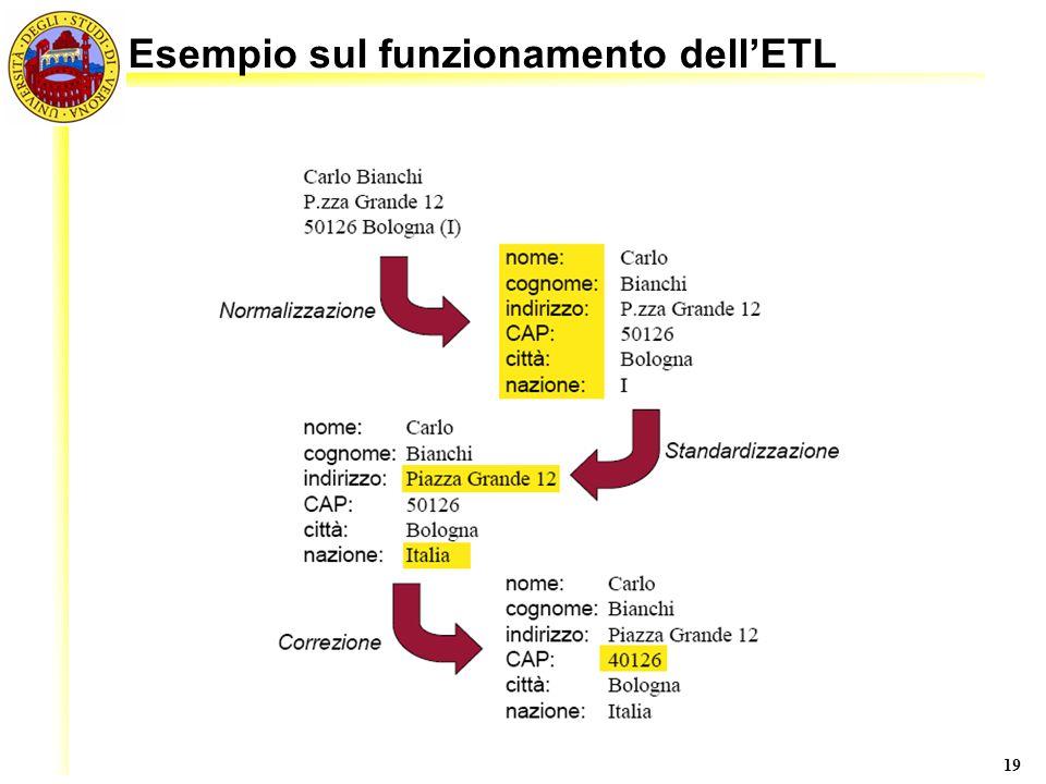Esempio sul funzionamento dell'ETL