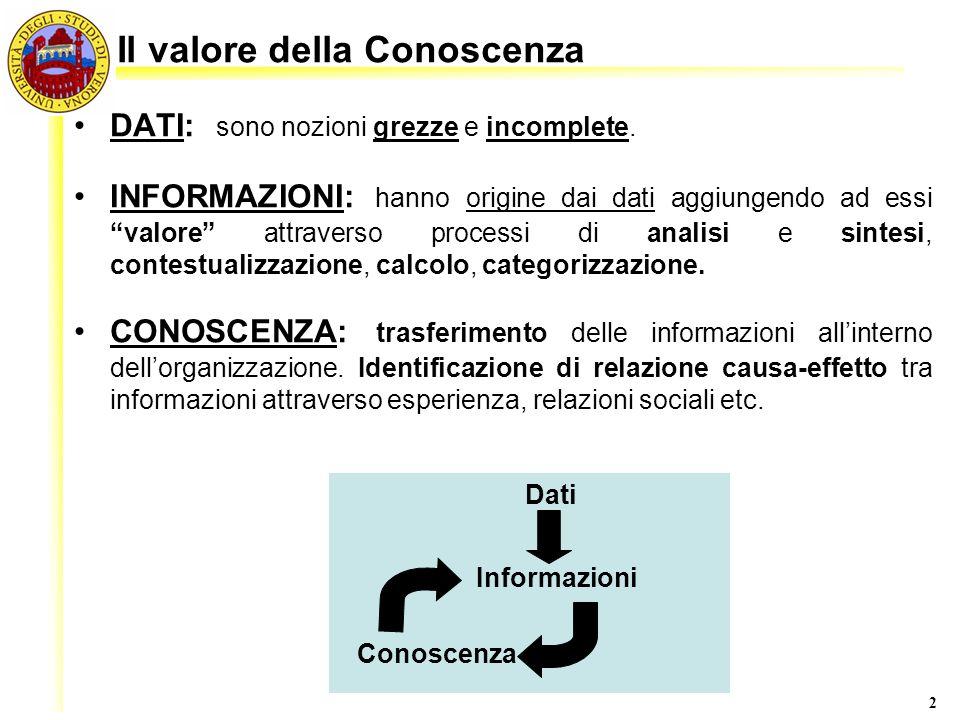 Il valore della Conoscenza