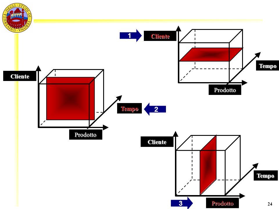 1 2 3 Cliente Tempo Cliente Prodotto Tempo Prodotto Cliente Tempo