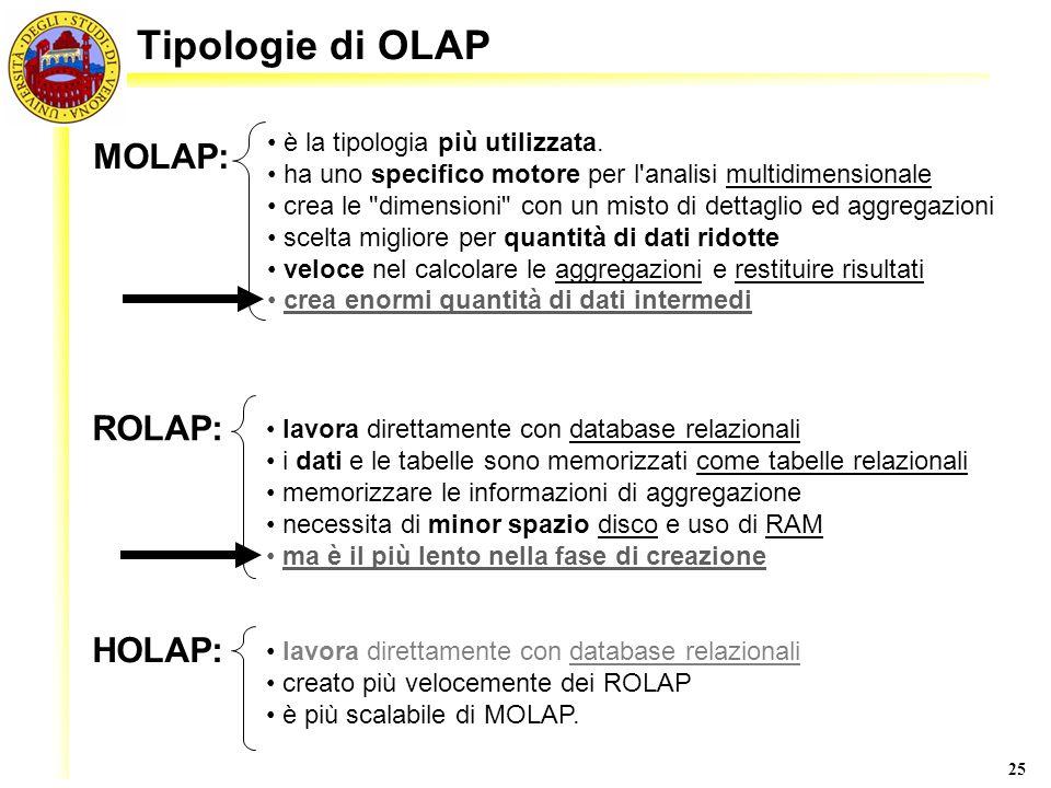 Tipologie di OLAP MOLAP: ROLAP: HOLAP: è la tipologia più utilizzata.
