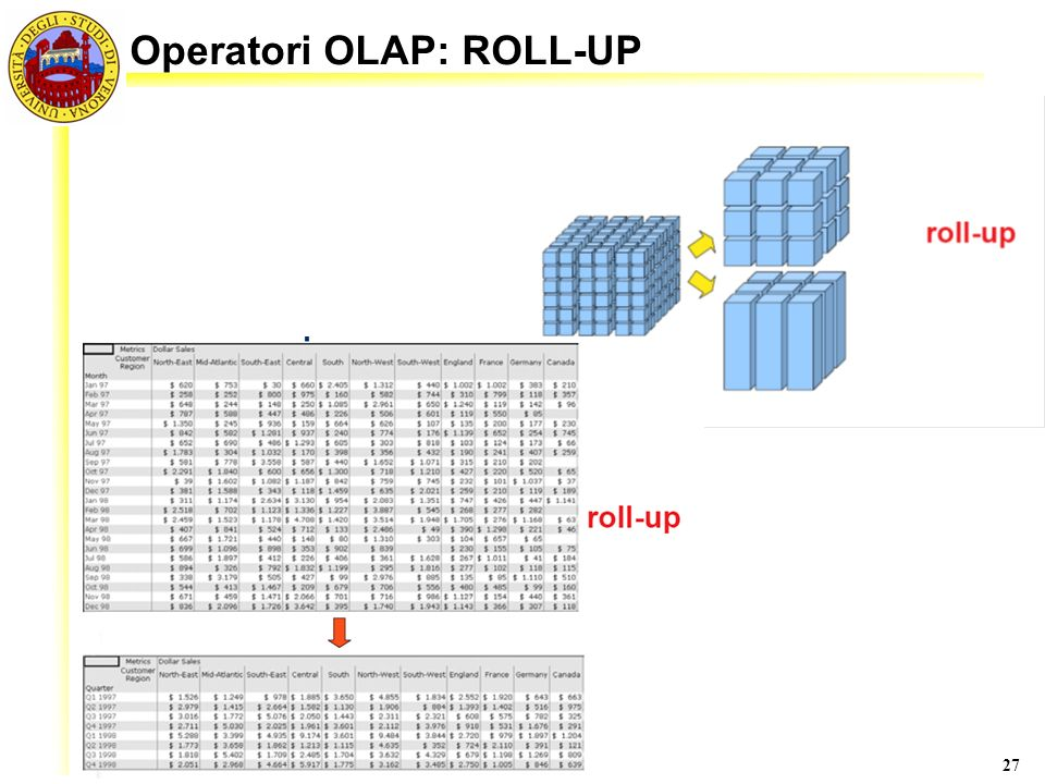 Operatori OLAP: ROLL-UP